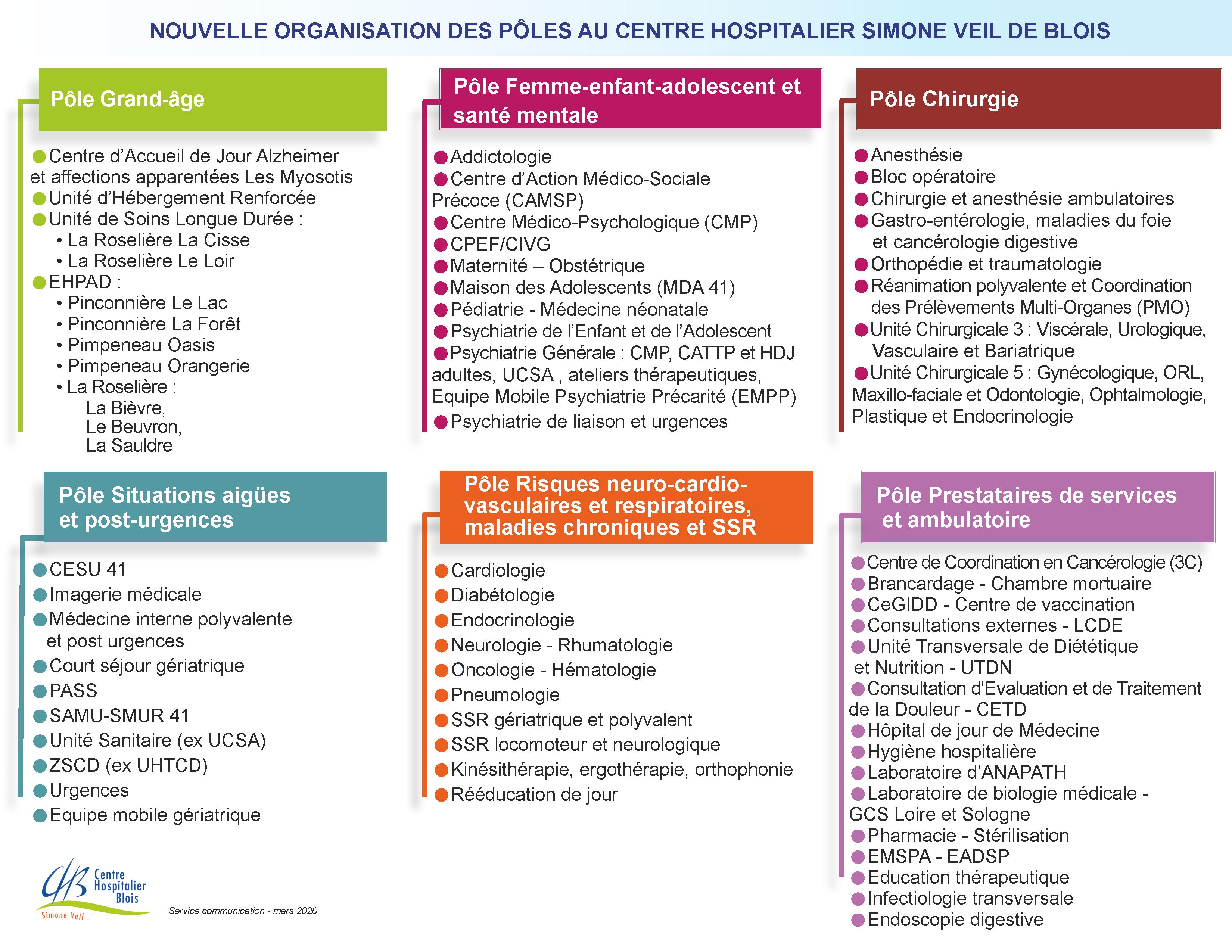 nouvelle_organisation_des_poles_2020